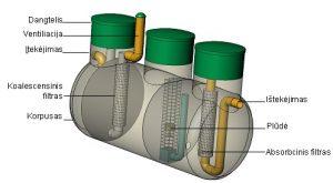 Horizontali naftos produktų gaudyklė